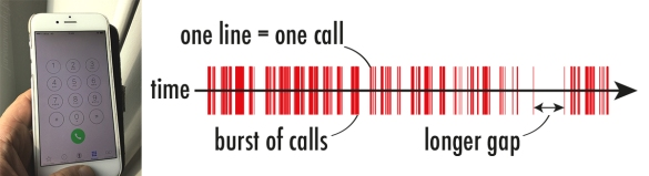 Burstiness of phone calls